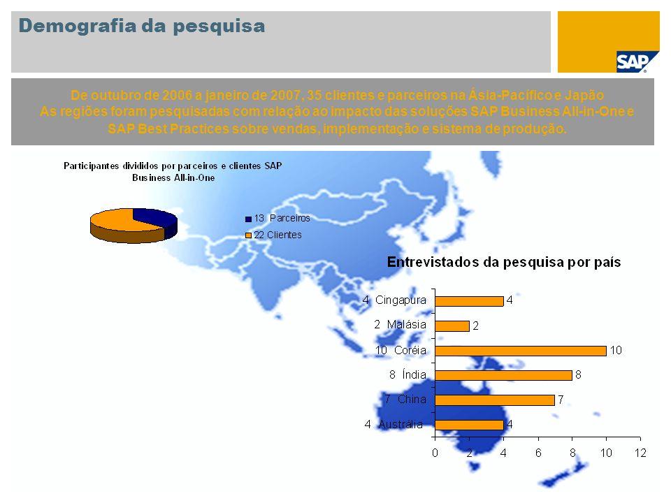 Demografia da pesquisa
