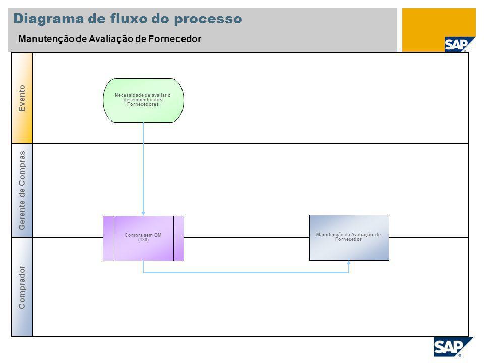 Diagrama de fluxo do processo
