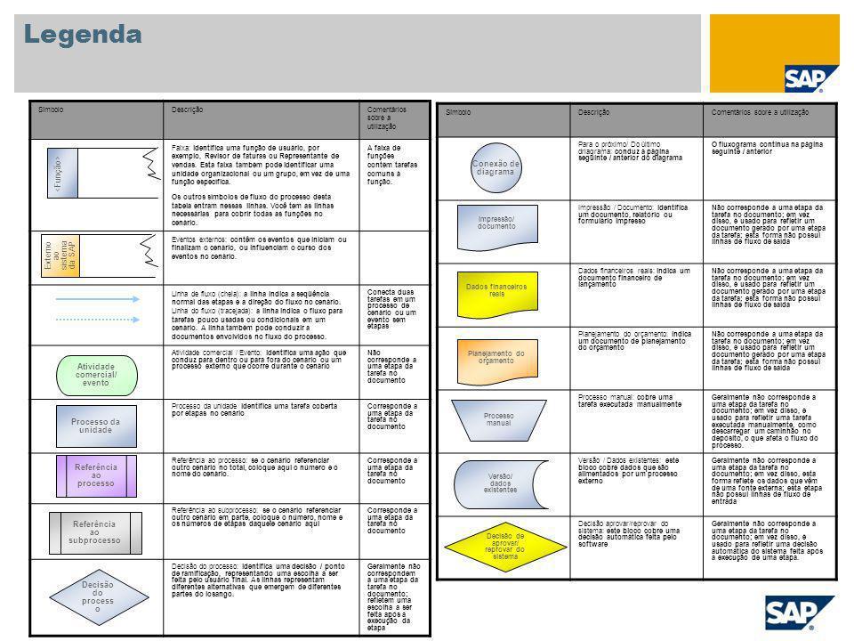 Legenda Conexão de diagrama <Função> Externo ao sistema da SAP