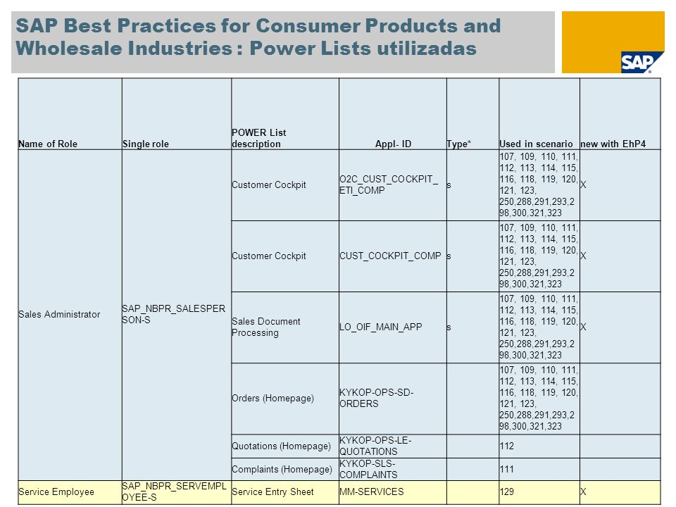 SAP Best Practices for Consumer Products and Wholesale Industries : Power Lists utilizadas