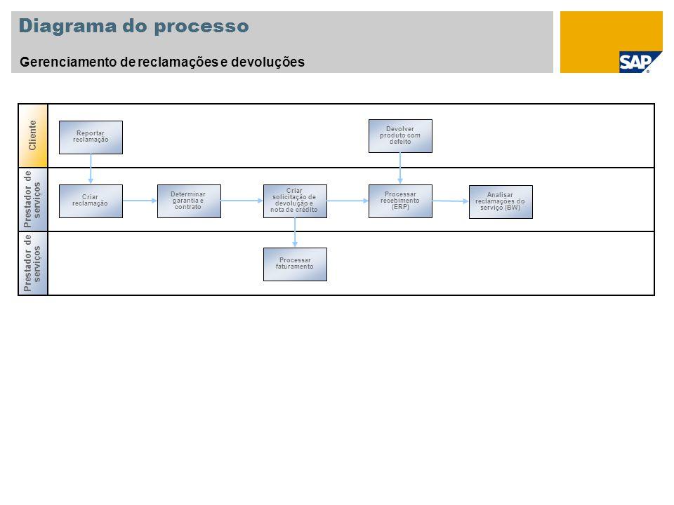 Diagrama do processo Gerenciamento de reclamações e devoluções Cliente
