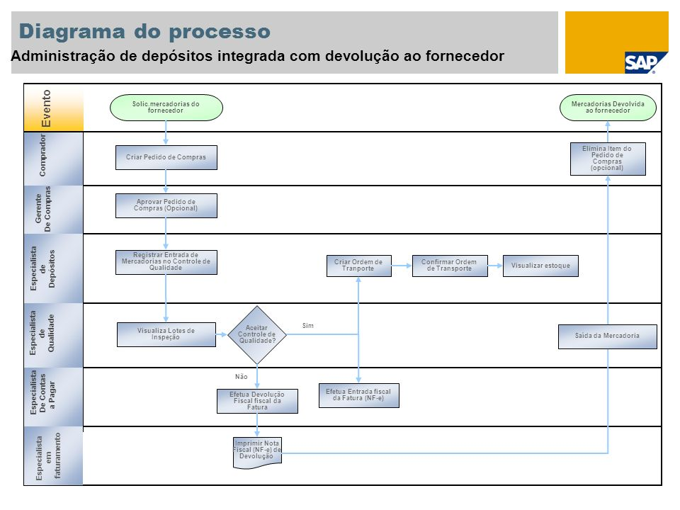 Diagrama do processo Administração de depósitos integrada com devolução ao fornecedor. Evento. Solic.mercadorias do fornecedor.
