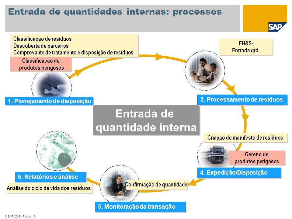 Entrada de quantidades internas: processos