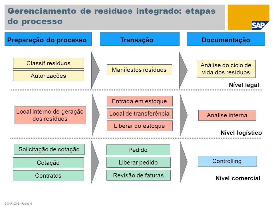 Gerenciamento de resíduos integrado: etapas do processo
