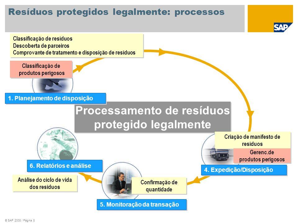 Resíduos protegidos legalmente: processos