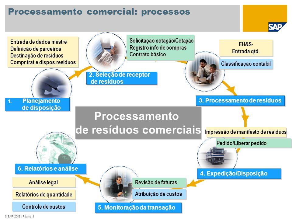Processamento comercial: processos