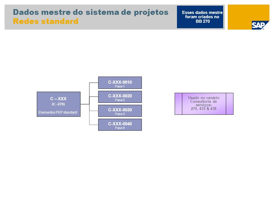 Dados mestre do sistema de projetos Redes standard