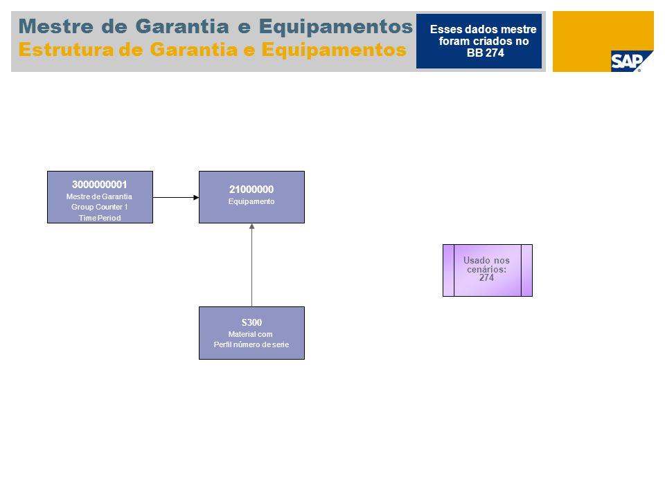 Mestre de Garantia e Equipamentos Estrutura de Garantia e Equipamentos