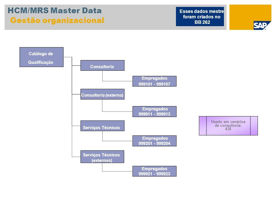 HCM/MRS Master Data Gestão organizacional
