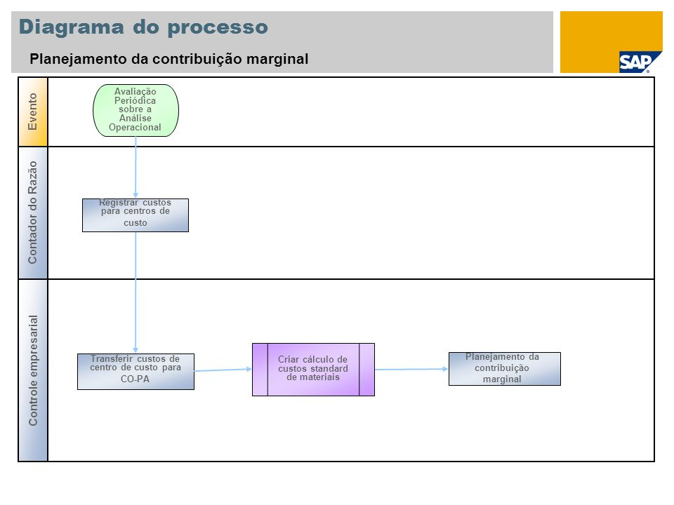 Diagrama do processo Planejamento da contribuição marginal Evento