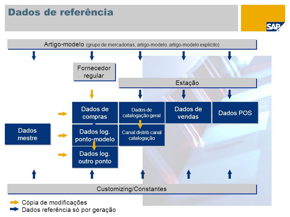 Dados de referência Artigo-modelo (grupo de mercadorias, artigo-modelo, artigo-modelo explícito) Fornecedor regular.