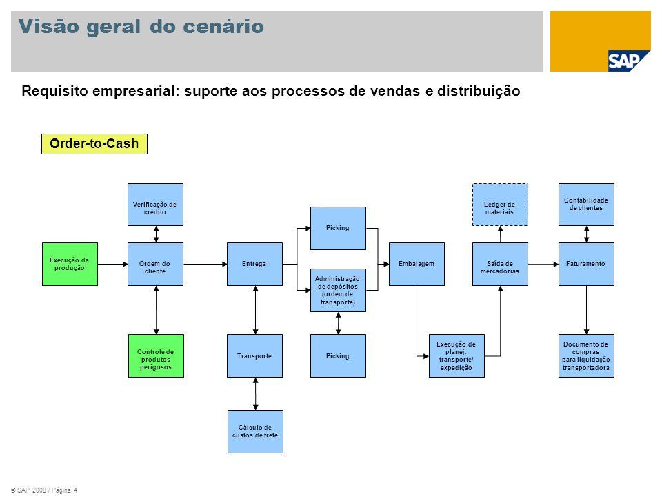 Visão geral do cenário Requisito empresarial: suporte aos processos de vendas e distribuição. Order-to-Cash.