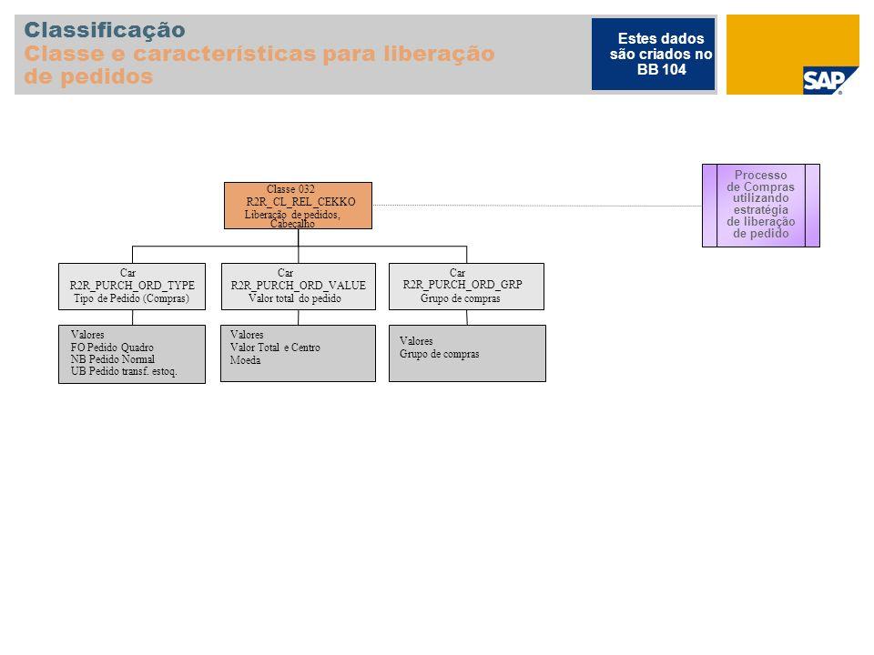 Classificação Classe e características para liberação de pedidos