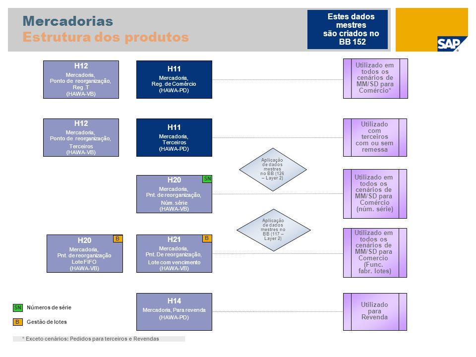 Mercadorias Estrutura dos produtos