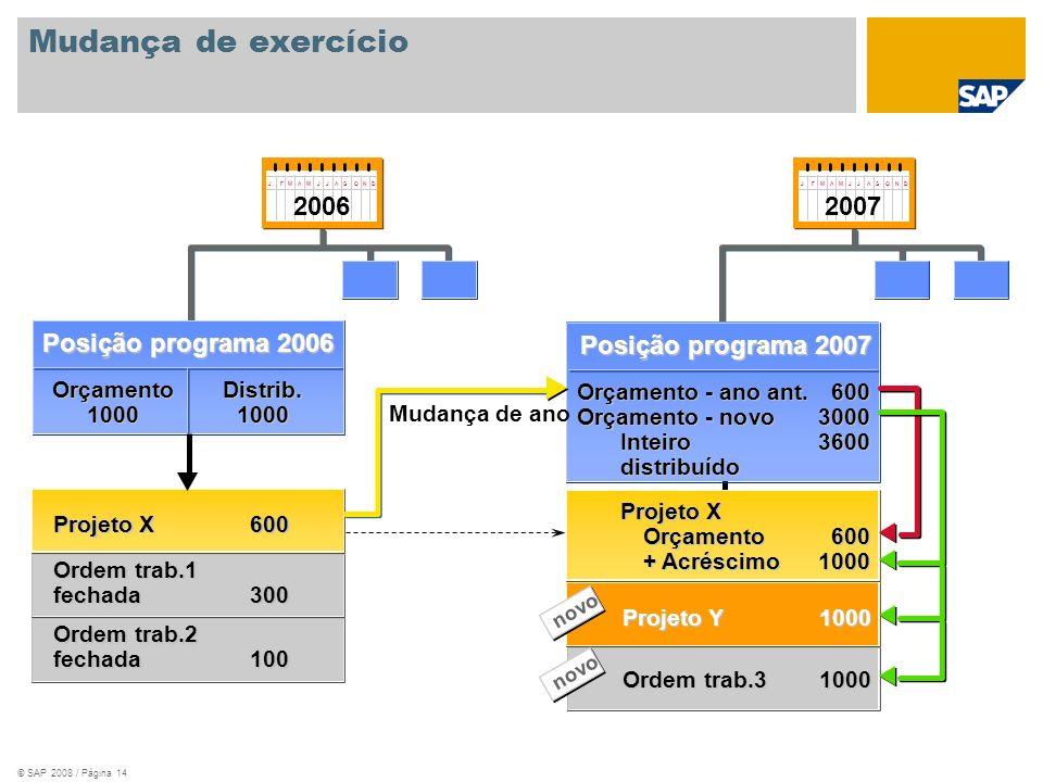 Mudança de exercício Posição programa 2006 2006 Posição programa 2007