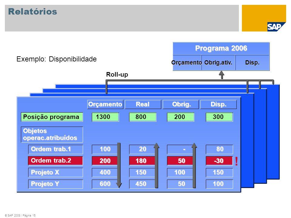 ! Relatórios Programa 2006 Exemplo: Disponibilidade Roll-up Orçamento