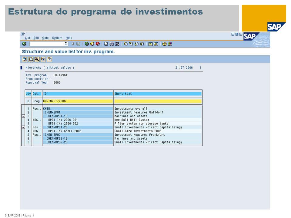 Estrutura do programa de investimentos