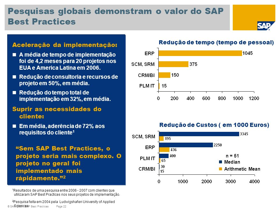 Pesquisas globais demonstram o valor do SAP Best Practices