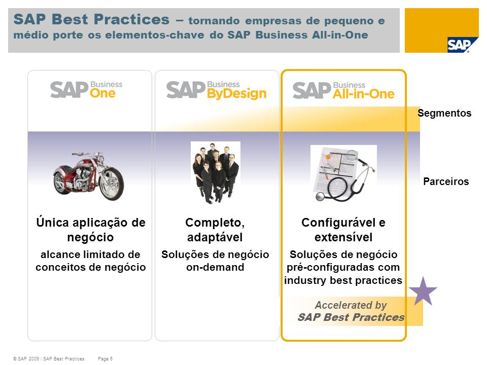 SAP Best Practices – tornando empresas de pequeno e médio porte os elementos-chave do SAP Business All-in-One