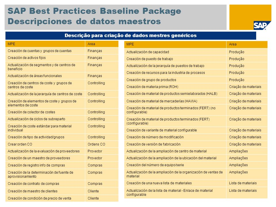 SAP Best Practices Baseline Package Descripciones de datos maestros