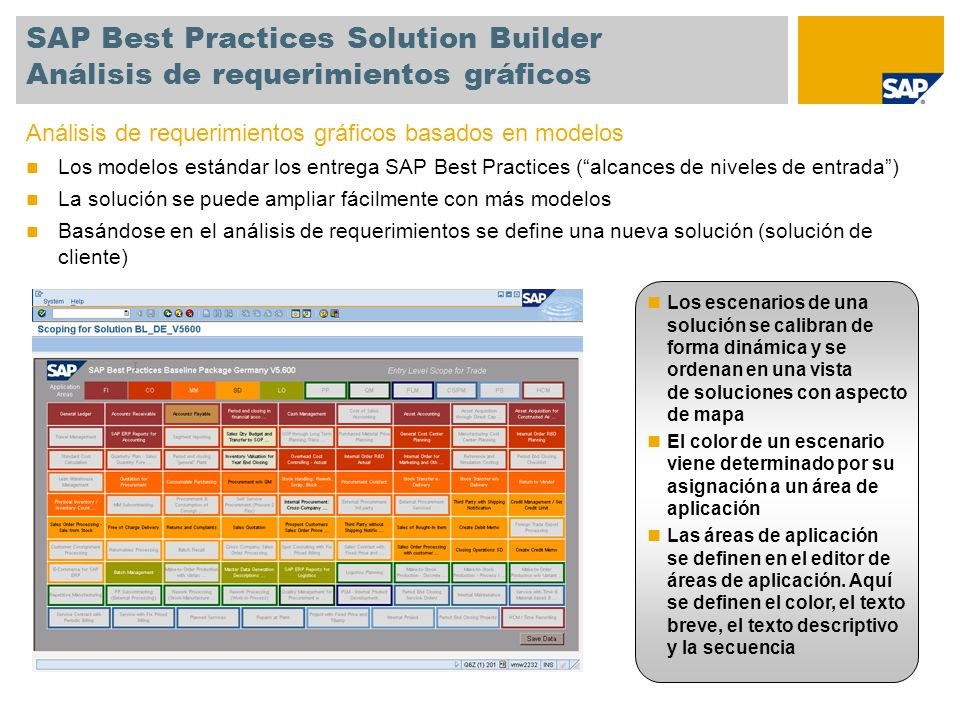 SAP Best Practices Solution Builder Análisis de requerimientos gráficos
