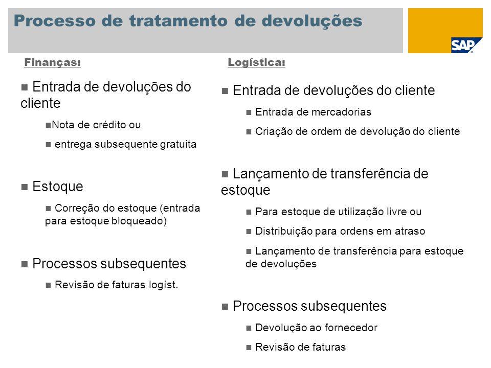 Processo de tratamento de devoluções
