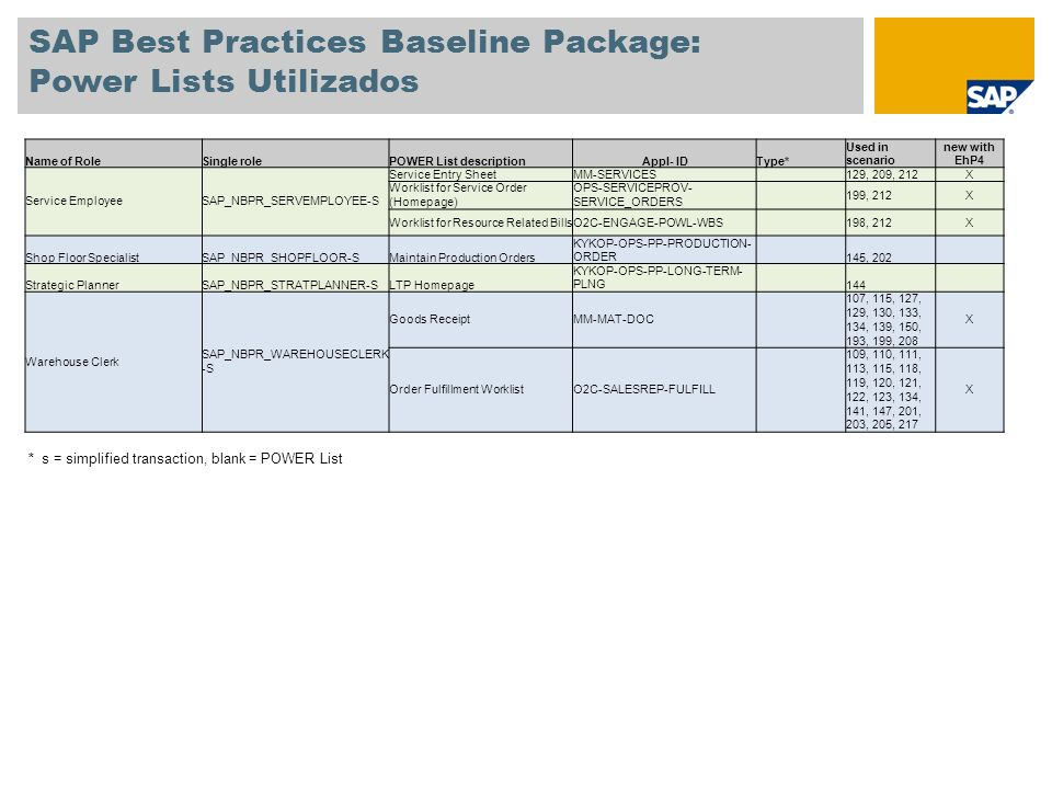 SAP Best Practices Baseline Package: Power Lists Utilizados