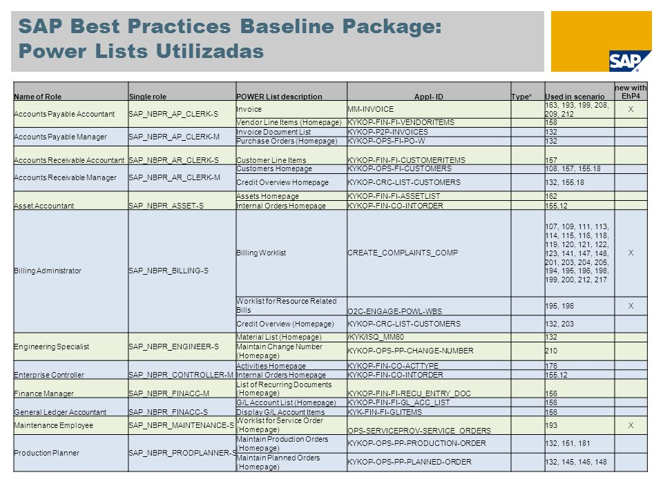 SAP Best Practices Baseline Package: Power Lists Utilizadas
