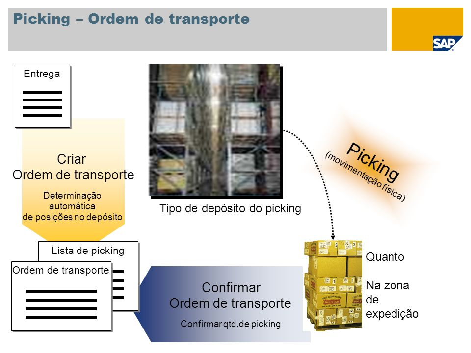 Picking – Ordem de transporte