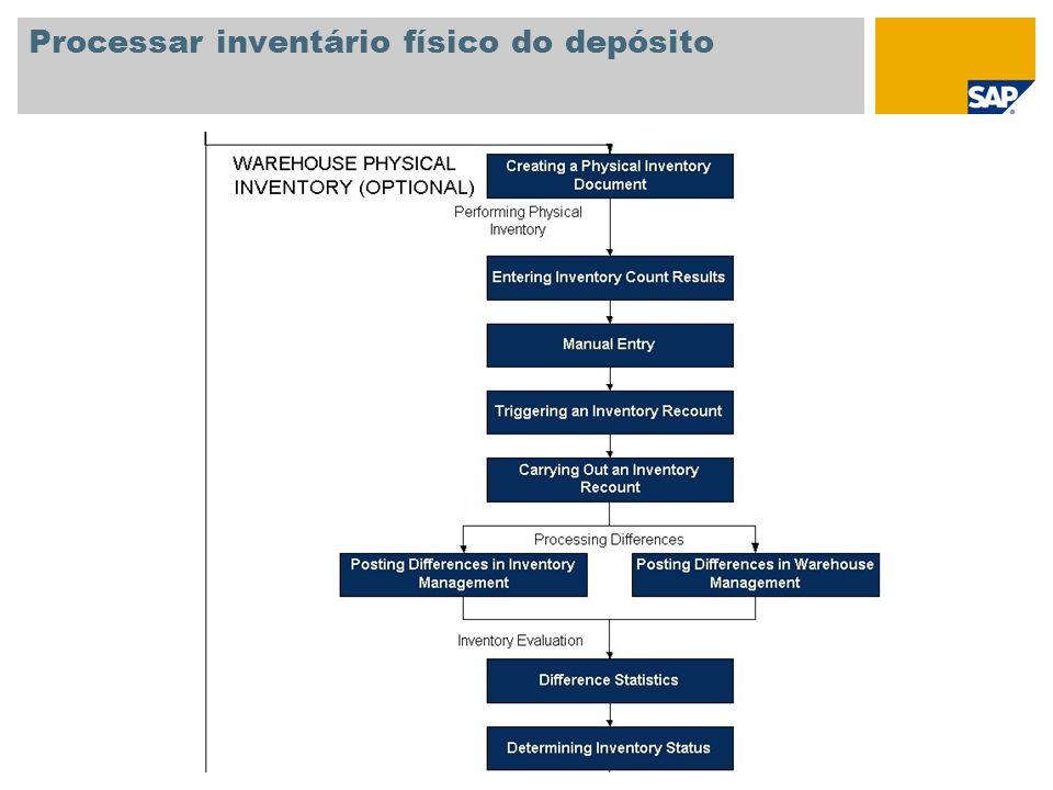Processar inventário físico do depósito