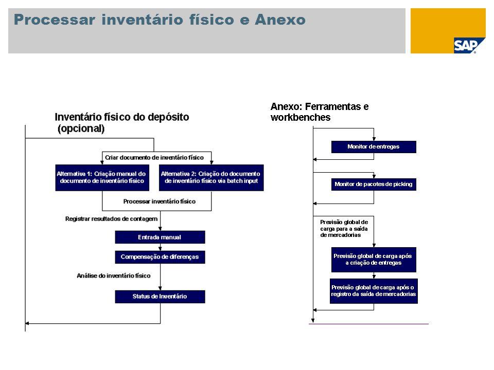 Processar inventário físico e Anexo
