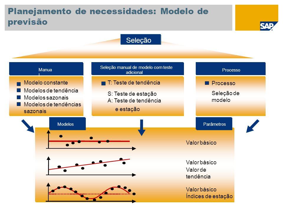 Planejamento de necessidades: Modelo de previsão
