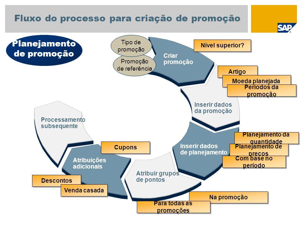 Fluxo do processo para criação de promoção