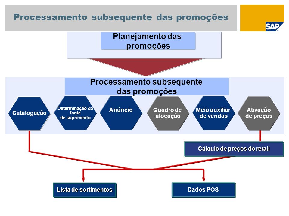 Processamento subsequente das promoções