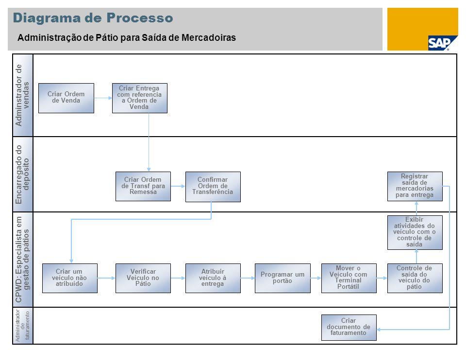 Diagrama de Processo Administração de Pátio para Saída de Mercadoiras