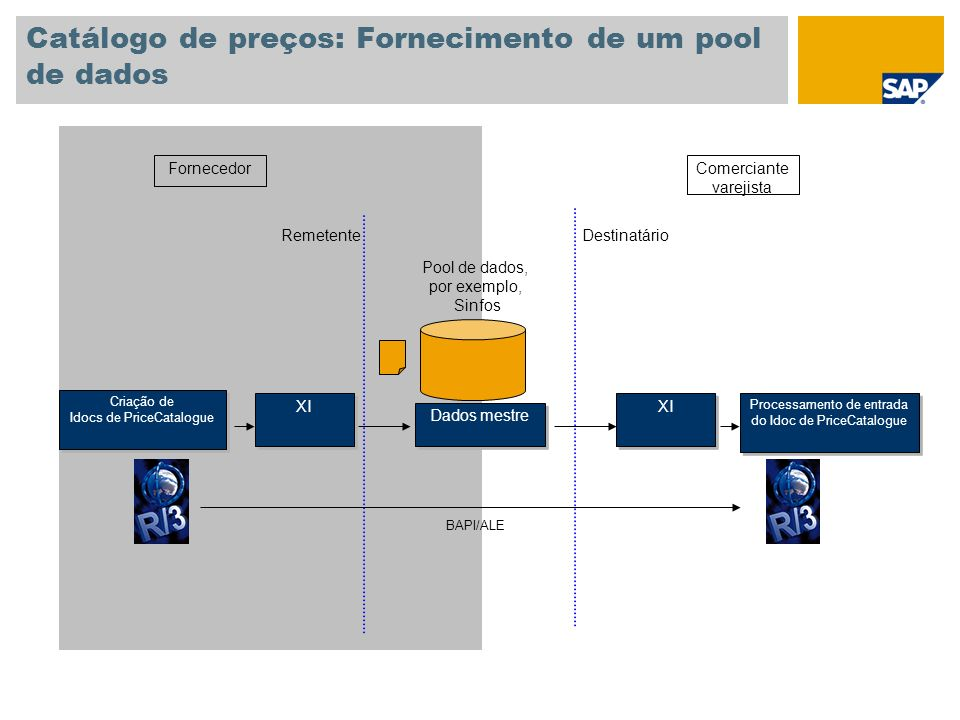 Catálogo de preços: Fornecimento de um pool de dados