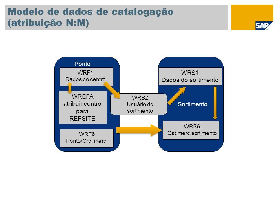 Modelo de dados de catalogação (atribuição N:M)