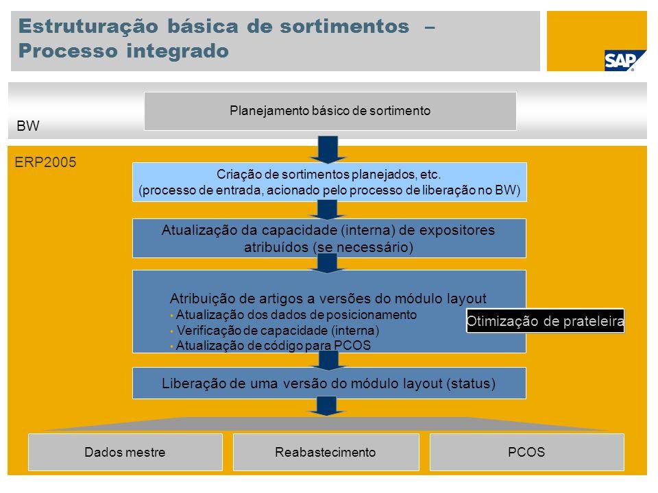 Estruturação básica de sortimentos – Processo integrado