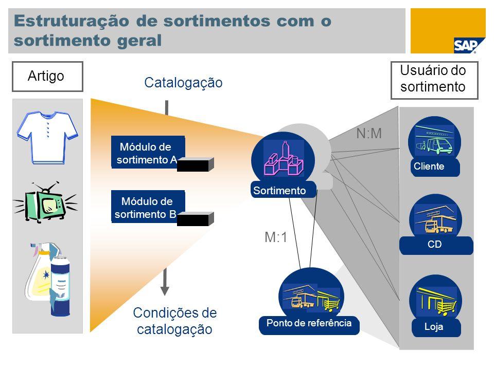 Estruturação de sortimentos com o sortimento geral