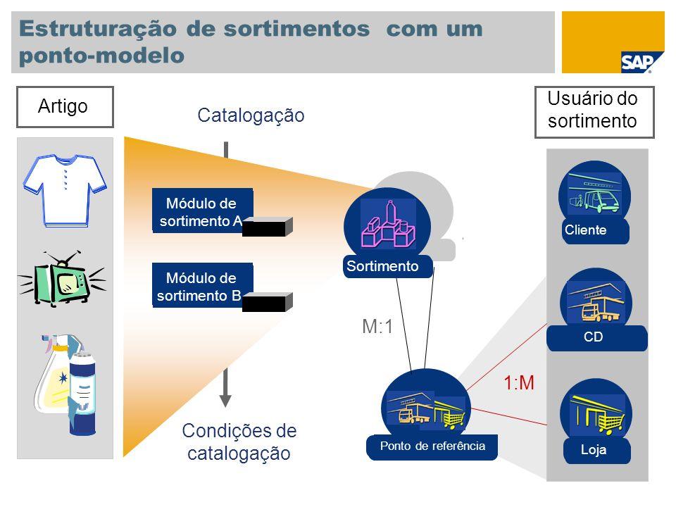 Estruturação de sortimentos com um ponto-modelo