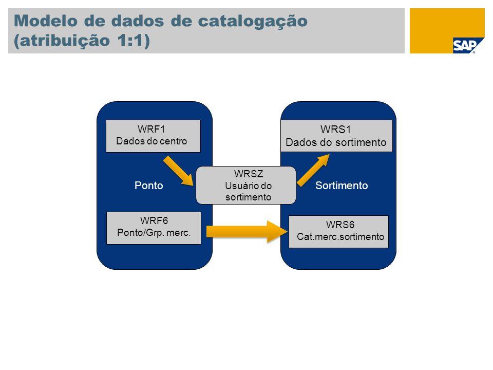 Modelo de dados de catalogação (atribuição 1:1)