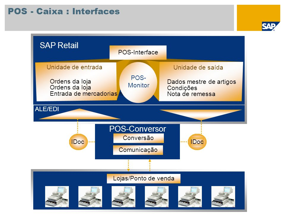 POS - Caixa : Interfaces
