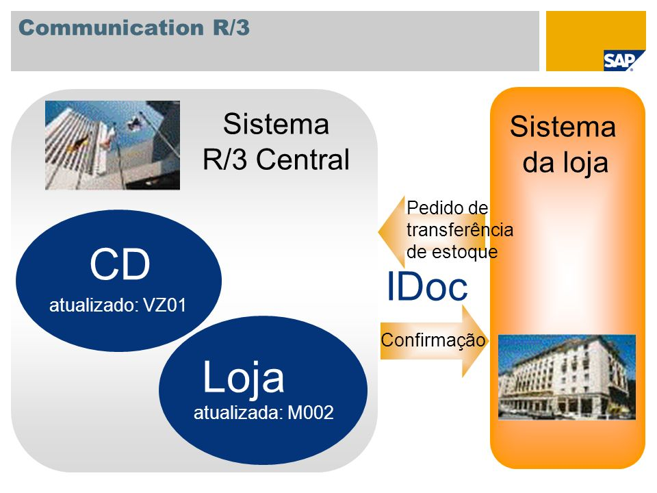 CD Loja IDoc Sistema Sistema R/3 Central da loja Communication R/3