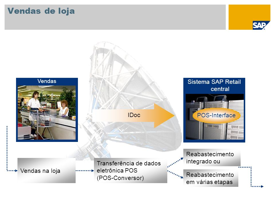 Sistema SAP Retail central