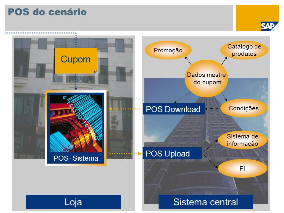 POS do cenário Loja Sistema central Cupom POS Download POS Upload
