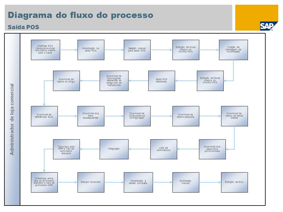 Diagrama do fluxo do processo Saída POS