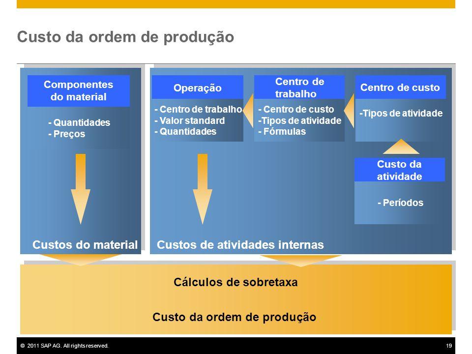 Custo da ordem de produção