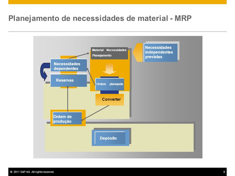 Planejamento de necessidades de material - MRP