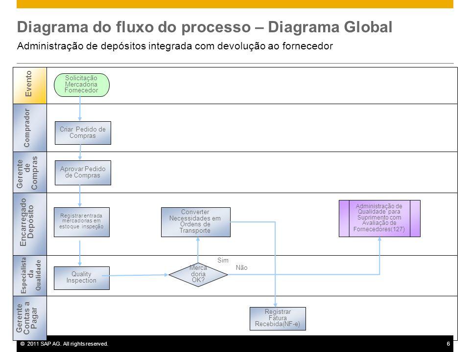 Diagrama do fluxo do processo – Diagrama Global