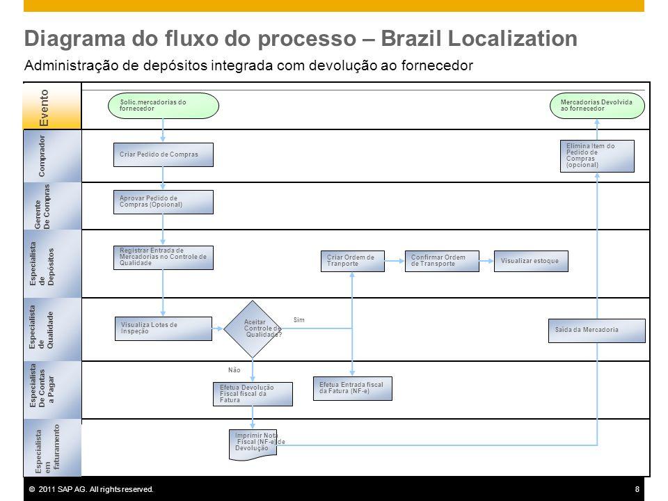 Diagrama do fluxo do processo – Brazil Localization